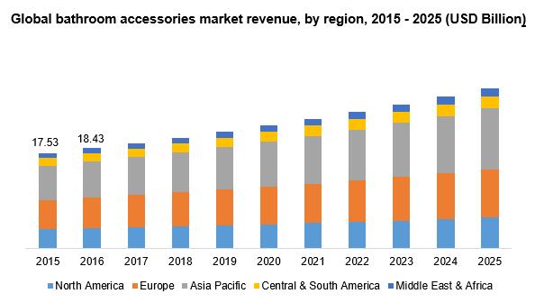 global-bathroom accessories market